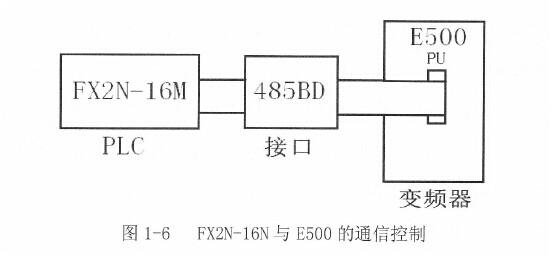 三菱plc与变频器控制方式